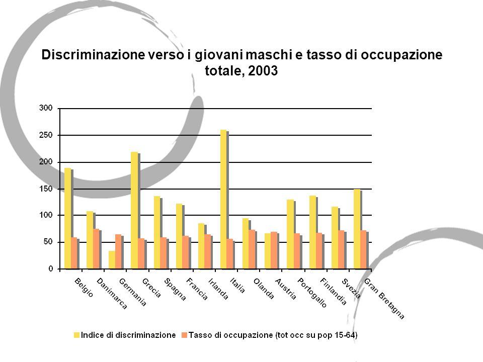 Discriminazione verso i giovani maschi e tasso di occupazione totale, 2003