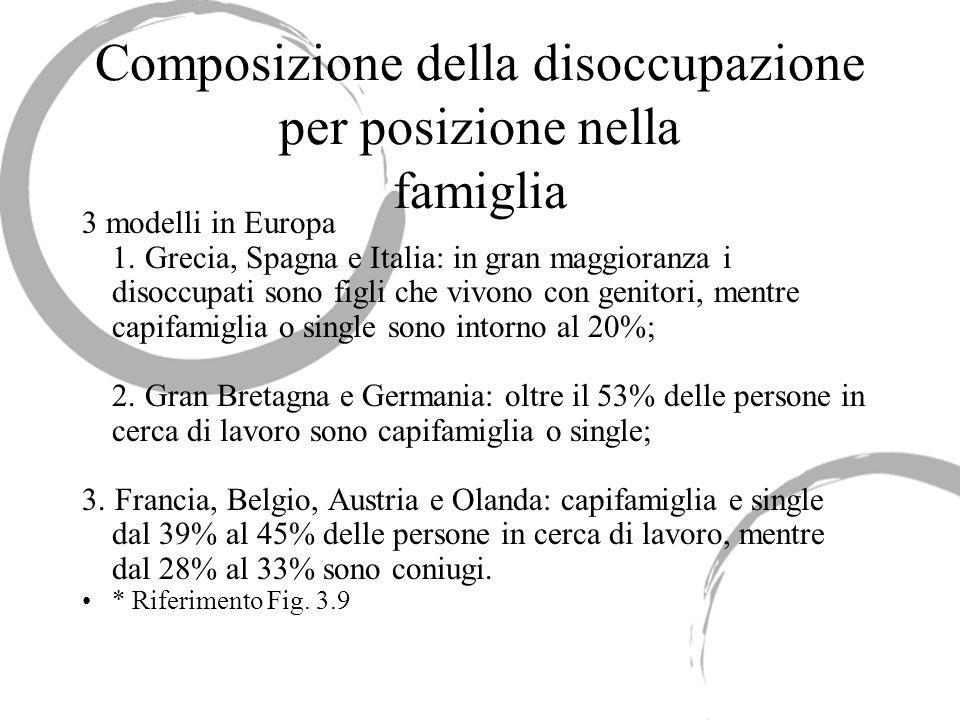 Composizione della disoccupazione per posizione nella famiglia 3 modelli in Europa 1. Grecia, Spagna e Italia: in gran maggioranza i disoccupati sono