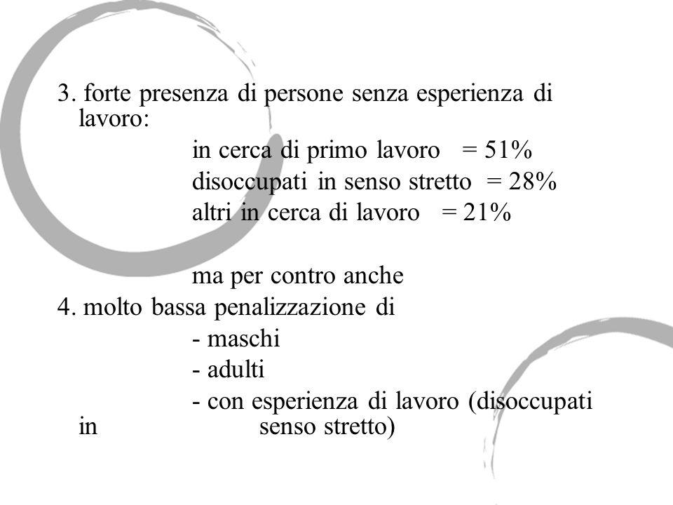 3. forte presenza di persone senza esperienza di lavoro: in cerca di primo lavoro = 51% disoccupati in senso stretto = 28% altri in cerca di lavoro =