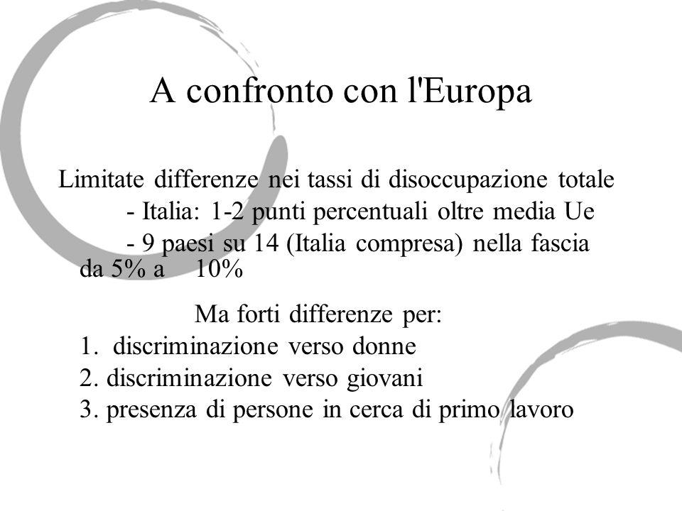 A confronto con l'Europa Limitate differenze nei tassi di disoccupazione totale - Italia: 1-2 punti percentuali oltre media Ue - 9 paesi su 14 (Italia