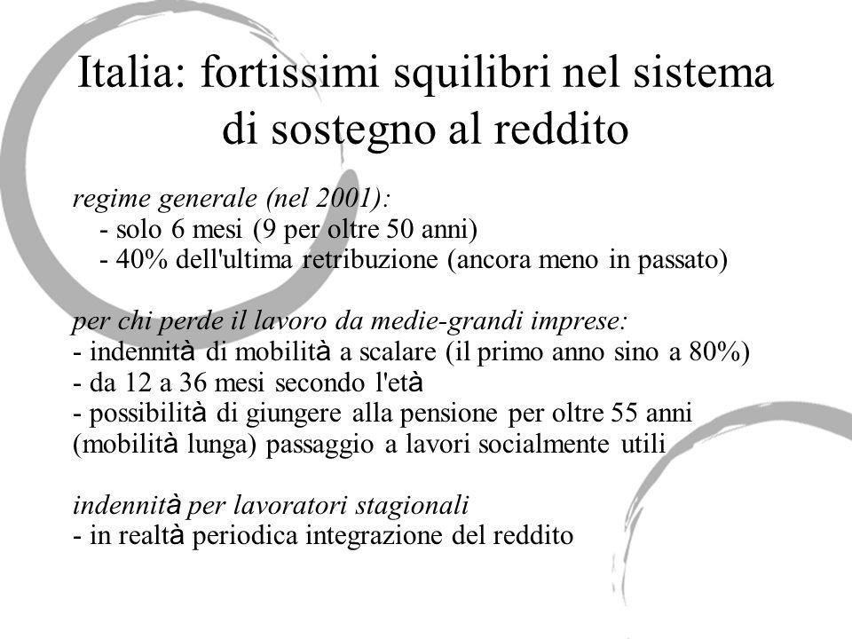 Italia: fortissimi squilibri nel sistema di sostegno al reddito regime generale (nel 2001): - solo 6 mesi (9 per oltre 50 anni) - 40% dell'ultima retr