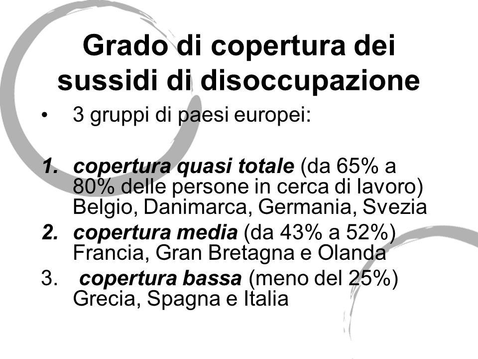 Grado di copertura dei sussidi di disoccupazione 3 gruppi di paesi europei: 1.copertura quasi totale (da 65% a 80% delle persone in cerca di lavoro) B