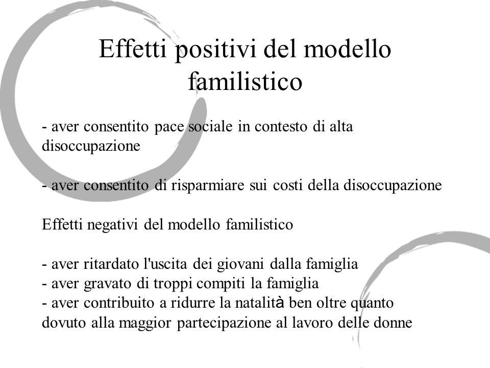 Effetti positivi del modello familistico - aver consentito pace sociale in contesto di alta disoccupazione - aver consentito di risparmiare sui costi
