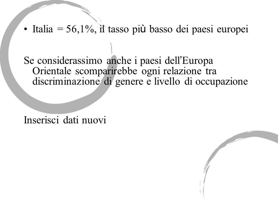 Italia = 56,1%, il tasso pi ù basso dei paesi europei Se considerassimo anche i paesi dell Europa Orientale scomparirebbe ogni relazione tra discrimin