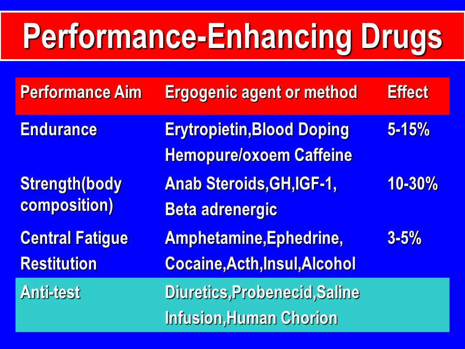 Performance Aim Ergogenic agent or method Effect Endurance Erytropietin,Blood Doping Hemopure/oxoem Caffeine 5-15% Strength(body composition) Anab Ste
