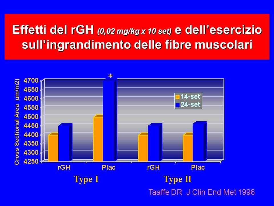 Effetti del rGH (0,02 mg/kg x 10 set) e dellesercizio sullingrandimento delle fibre muscolari Cross Sectional Area um/m2) Type IType II * Taaffe DR J Clin End Met 1996