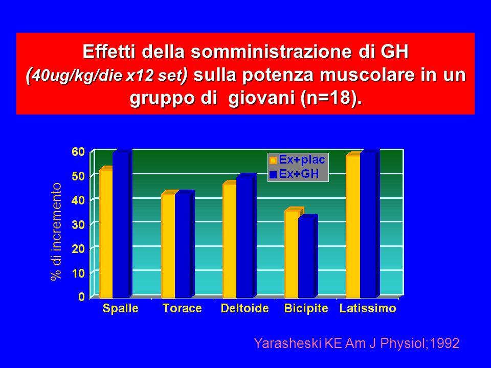 Effetti della somministrazione di GH ( 40ug/kg/die x12 set ) sulla potenza muscolare in un gruppo di giovani (n=18).