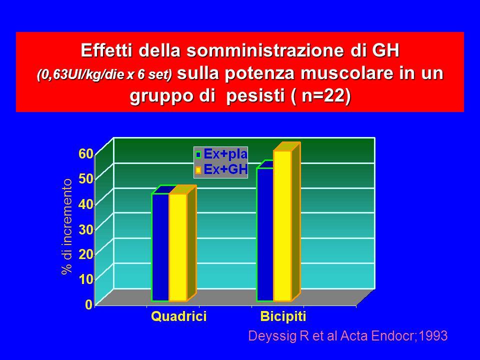 Effetti della somministrazione di GH (0,63UI/kg/die x 6 set) sulla potenza muscolare in un gruppo di pesisti ( n=22) % di incremento Deyssig R et al Acta Endocr;1993