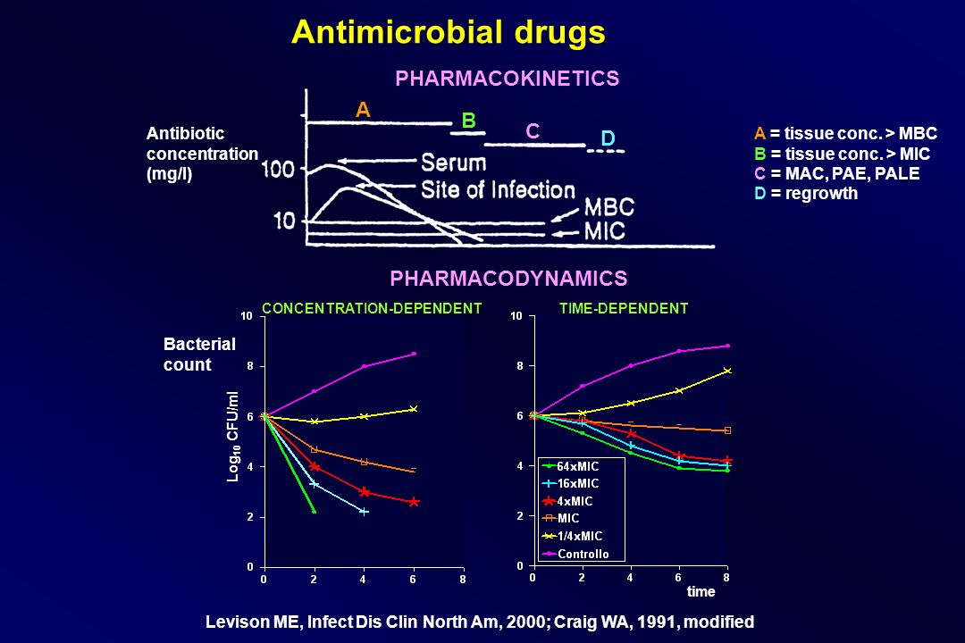 Antimicrobial drugs PHARMACOKINETICS PHARMACODYNAMICS Bacterial count Log 10 CFU/ml time CONCENTRATION-DEPENDENTTIME-DEPENDENT Levison ME, Infect Dis Clin North Am, 2000; Craig WA, 1991, modified Antibiotic concentration (mg/l) A B C D A = tissue conc.