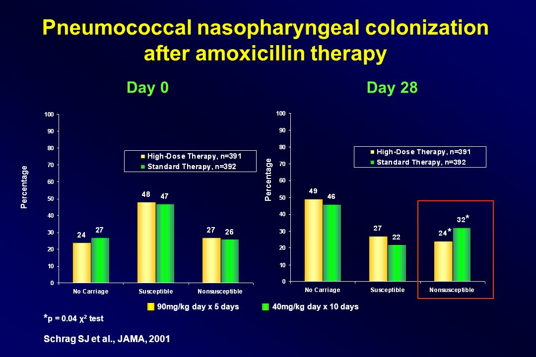 Pneumococcal nasopharyngeal colonization after amoxicillin therapy Percentage Day 0 Day 28 90mg/kg day x 5 days 40mg/kg day x 10 days * p = 0.04 χ 2 test Schrag SJ et al., JAMA, 2001 * *