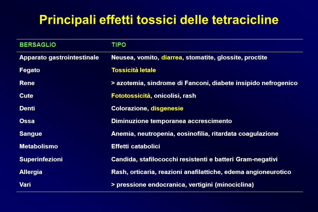 Principali effetti tossici delle tetracicline BERSAGLIOTIPO Apparato gastrointestinaleNeusea, vomito, diarrea, stomatite, glossite, proctite FegatoTos