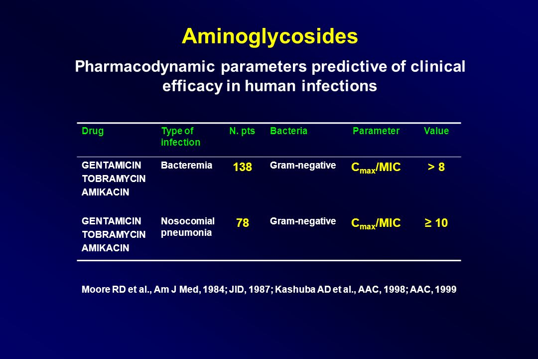 Aminoglycosides Pharmacodynamic parameters predictive of clinical efficacy in human infections DrugType of infection N.