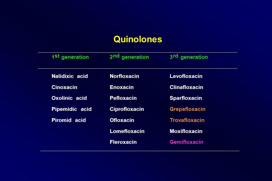Quinolones 1 st generation2 nd generation3 rd generation NalidixicacidNorfloxacinLevofloxacin CinoxacinEnoxacinClinafloxacin OxolinicacidPefloxacinSpa
