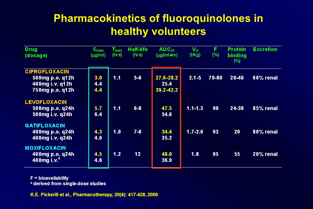 Pharmacokinetics of fluoroquinolones in healthy volunteers F = bioavailability a derived from single-dose studies K.E.