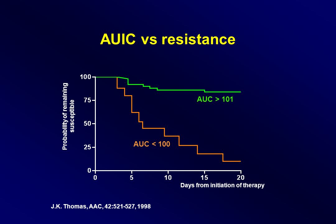 AUIC vs resistance Days from initiation of therapy Probability of remaining susceptible AUC > 101 AUC < 100 J.K.