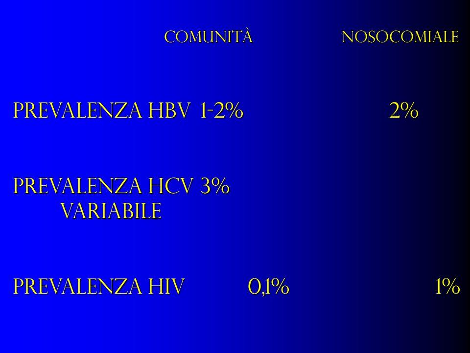 COMUNITÀNOSOCOMIALE Prevalenza HBV 1-2%2% Prevalenza HCV3% variabile Prevalenza HIV0,1%1%
