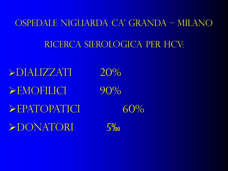 OSPEDALE NIGUARDA CA GRANDA – MILANO RICERCA SIEROLOGICA PER HCV: Dializzati 20% Dializzati 20% Emofilici90% Emofilici90% Epatopatici60% Epatopatici60