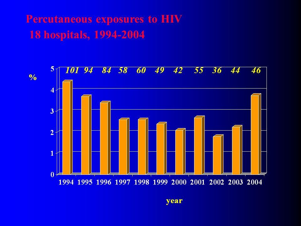 % 101 94 84 58 60 49 42 55 36 44 46 Percutaneous exposures to HIV 18 hospitals, 1994-2004 year
