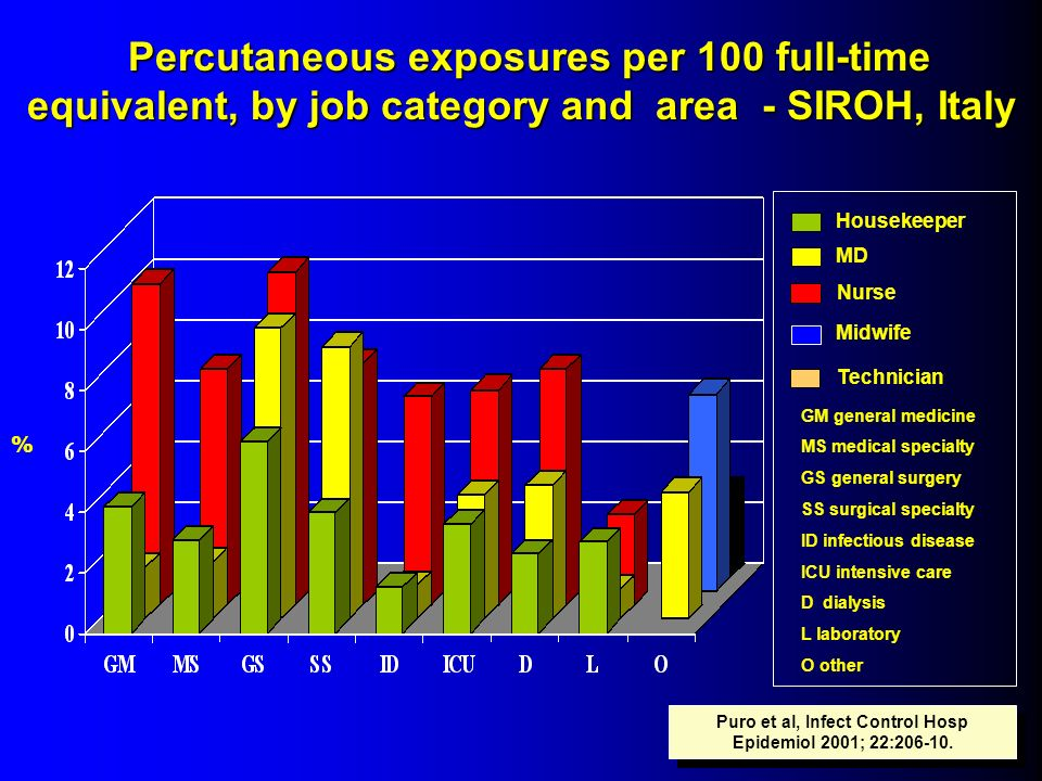 % Housekeeper MD Nurse Midwife Technician Percutaneous exposures per 100 full-time equivalent, by job category and area - SIROH, Italy Puro et al, Inf