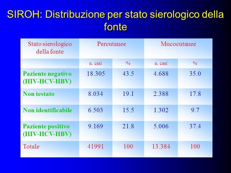 SIROH: Distribuzione per stato sierologico della fonte Stato sierologico della fonte PercutaneeMucocutanee n. casi% % Paziente negativo (HIV-HCV-HBV)