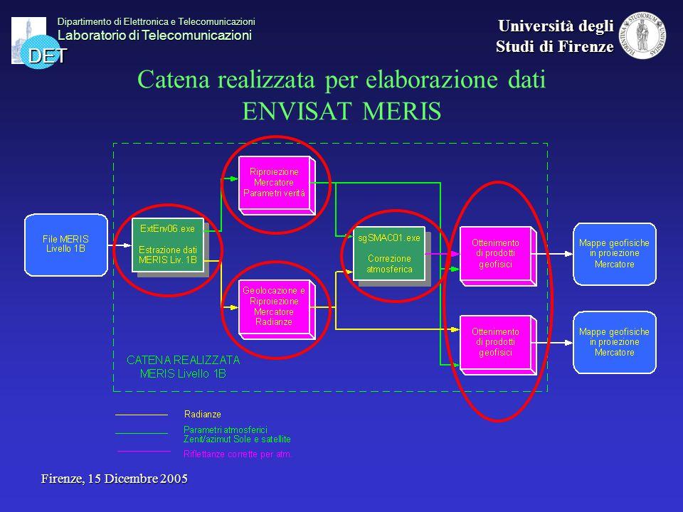 DET Dipartimento di Elettronica e Telecomunicazioni Laboratorio di Telecomunicazioni Università degli Studi di Firenze Firenze, 15 Dicembre 2005 Ottenimento di indici di vegetazione MERIS: Normalized Difference Vegetation Index (NDVI) Monitoraggio dello stato della vegetazione e classificazione del terreno Ottenibile da dati AVHRR e MERIS NDVI MERIS e AVHRR non confrontabili (diversa copertura spettrale): testato algoritmo MERIS compatibile AVHRR [Gunther 2004] in aggiunta a 1 MERIS standard AVHRRMERIS compatibile AVHRR