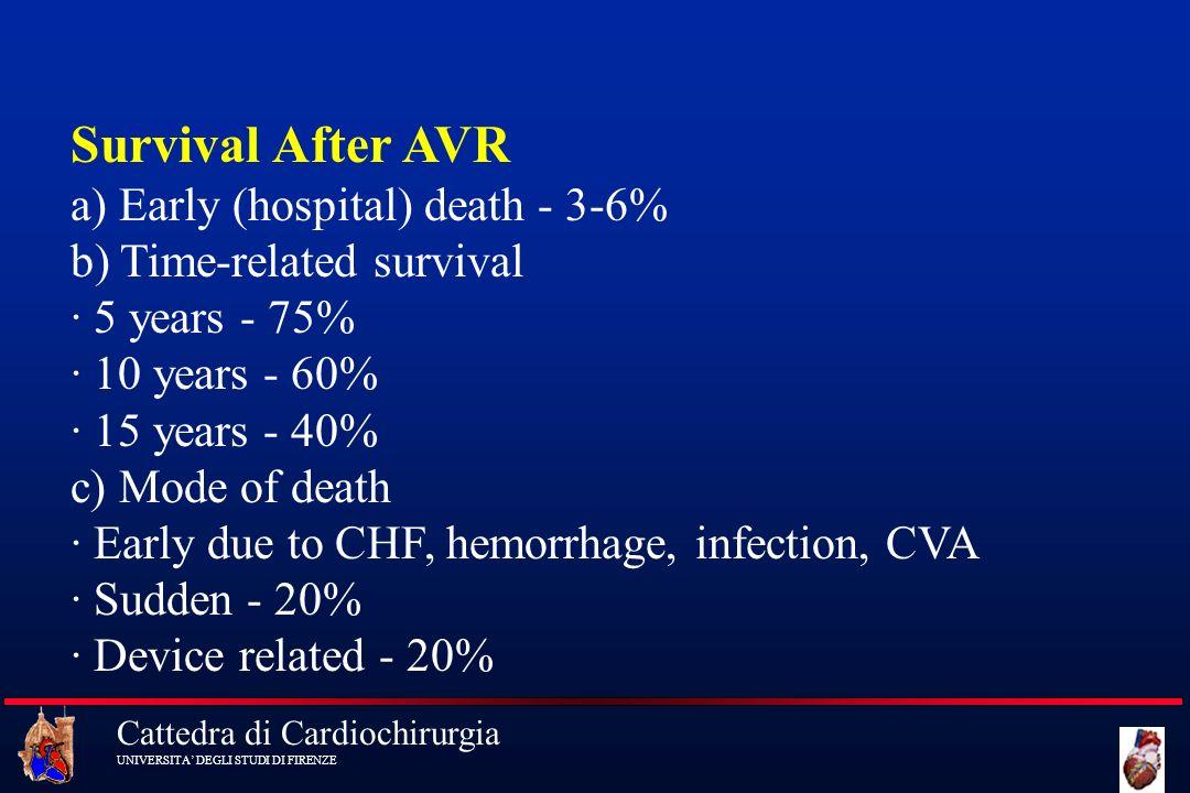 Cattedra di Cardiochirurgia UNIVERSITA DEGLI STUDI DI FIRENZE Survival After AVR a) Early (hospital) death - 3-6% b) Time-related survival · 5 years -