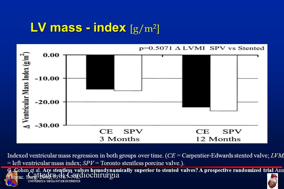 Cattedra di Cardiochirurgia UNIVERSITA DEGLI STUDI DI FIRENZE LV mass - index LV mass - index [g/m 2 ] Indexed ventricular mass regression in both gro
