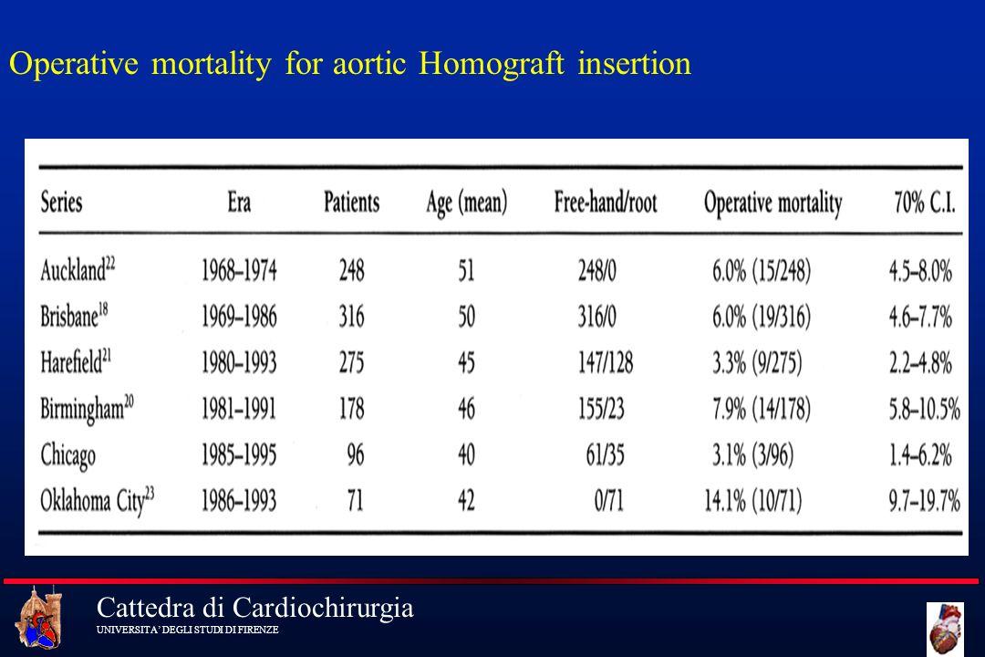 Cattedra di Cardiochirurgia UNIVERSITA DEGLI STUDI DI FIRENZE Operative mortality for aortic Homograft insertion