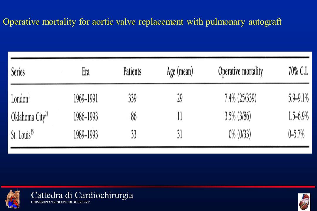 Cattedra di Cardiochirurgia UNIVERSITA DEGLI STUDI DI FIRENZE Operative mortality for aortic valve replacement with pulmonary autograft