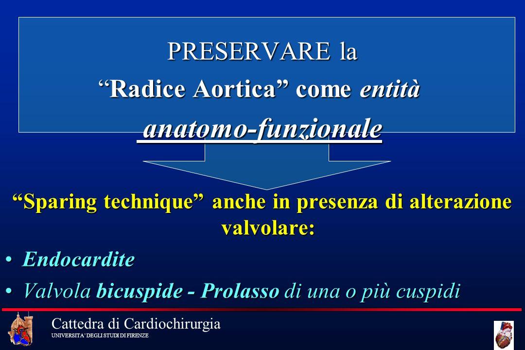 Cattedra di Cardiochirurgia UNIVERSITA DEGLI STUDI DI FIRENZE PRESERVARE la PRESERVARE la Radice Aortica come entitàRadice Aortica come entità anatomo
