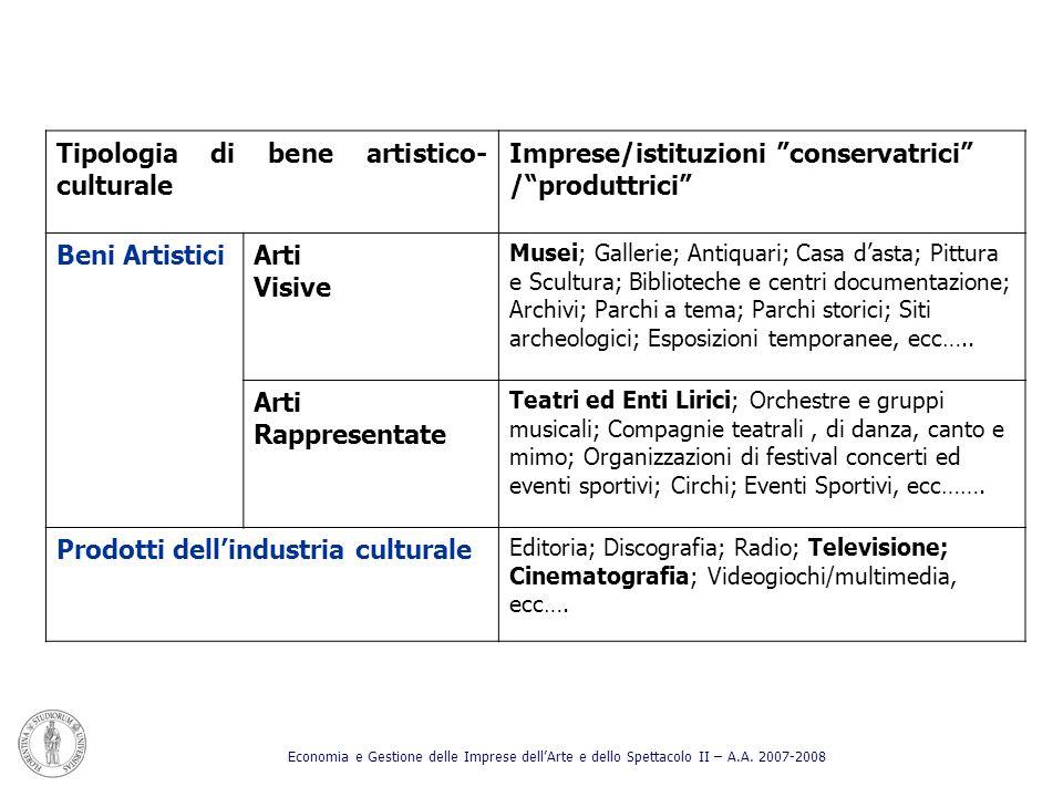 Tipologia di bene artistico- culturale Imprese/istituzioni conservatrici /produttrici Beni ArtisticiArti Visive Musei; Gallerie; Antiquari; Casa dasta