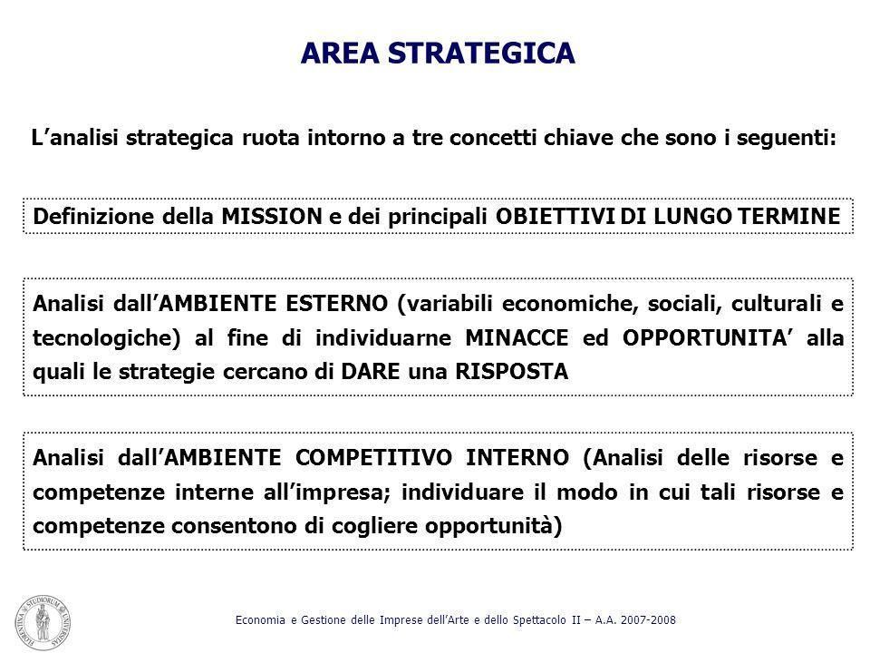 AREA STRATEGICA Lanalisi strategica ruota intorno a tre concetti chiave che sono i seguenti: Definizione della MISSION e dei principali OBIETTIVI DI L