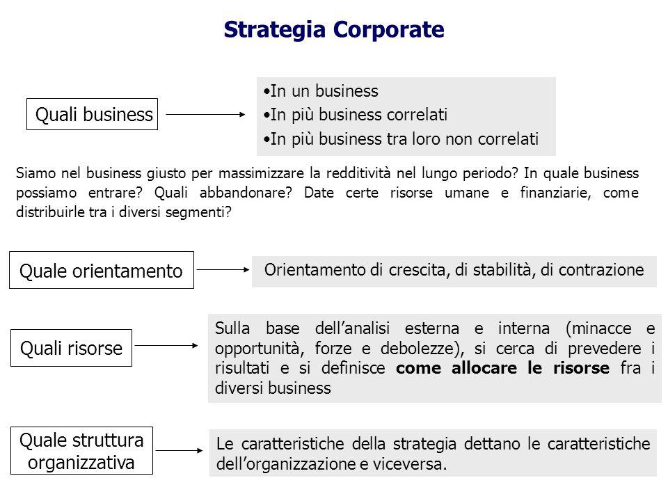 Quali business In un business In più business correlati In più business tra loro non correlati Siamo nel business giusto per massimizzare la redditivi