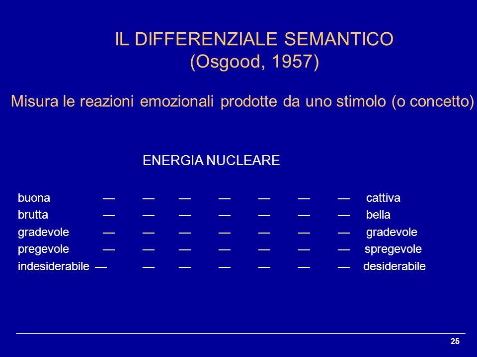 25 IL DIFFERENZIALE SEMANTICO (Osgood, 1957) Misura le reazioni emozionali prodotte da uno stimolo (o concetto) ENERGIA NUCLEARE buona cattiva brutta