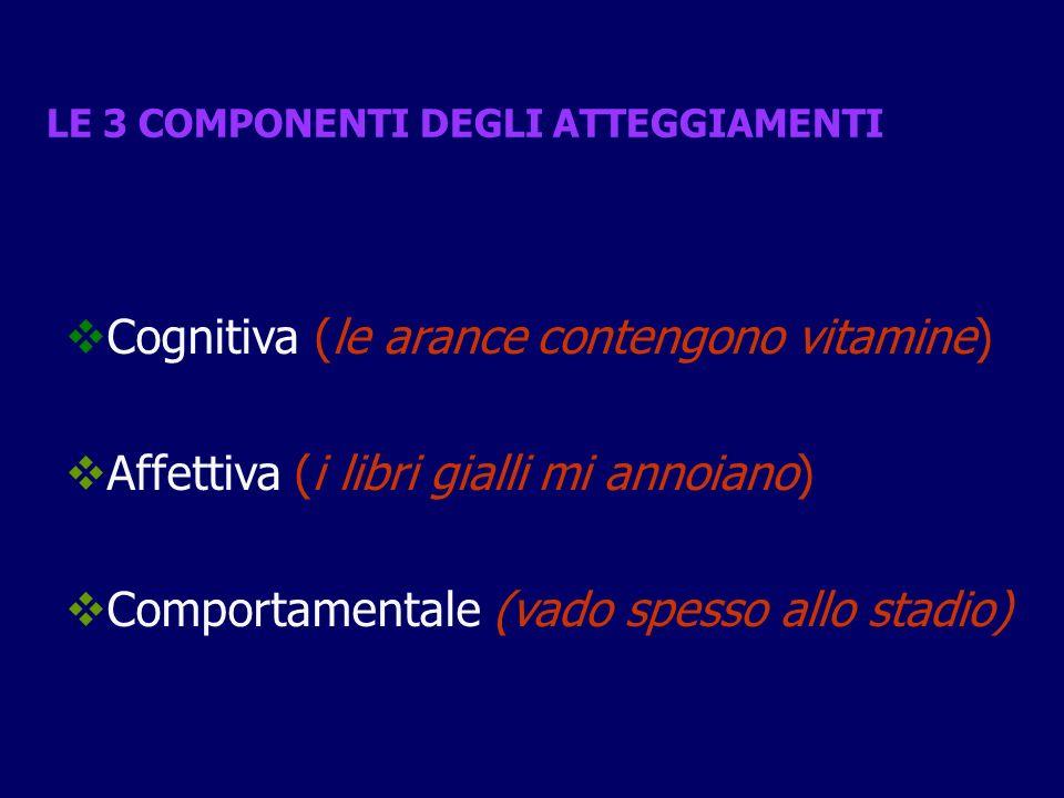 LE 3 COMPONENTI DEGLI ATTEGGIAMENTI Cognitiva (le arance contengono vitamine) Affettiva (i libri gialli mi annoiano) Comportamentale (vado spesso allo