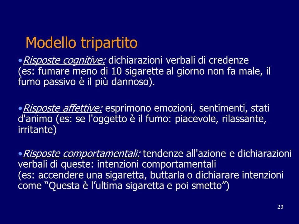 23 Risposte cognitive: dichiarazioni verbali di credenze (es: fumare meno di 10 sigarette al giorno non fa male, il fumo passivo è il più dannoso). Ri