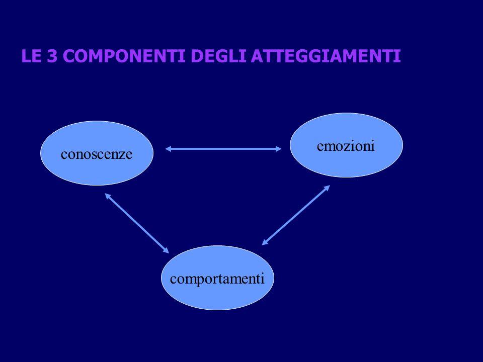 LE 3 COMPONENTI DEGLI ATTEGGIAMENTI conoscenze emozioni comportamenti
