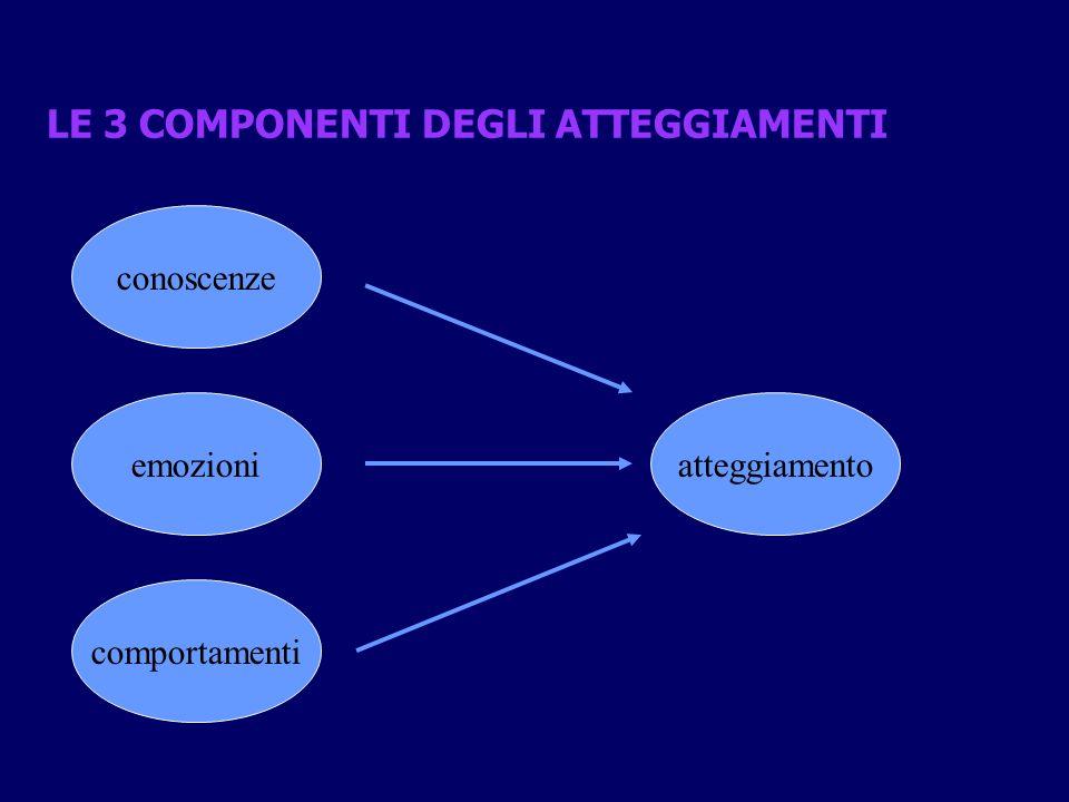 LE 3 COMPONENTI DEGLI ATTEGGIAMENTI conoscenze emozioni comportamenti atteggiamento