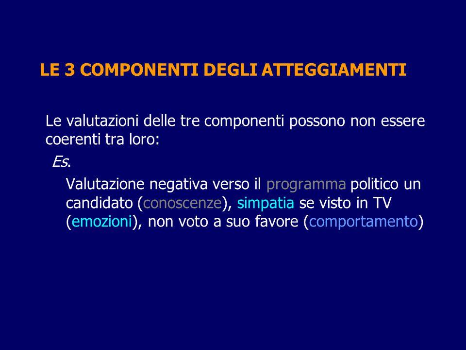 LE 3 COMPONENTI DEGLI ATTEGGIAMENTI Le valutazioni delle tre componenti possono non essere coerenti tra loro: Es. Valutazione negativa verso il progra