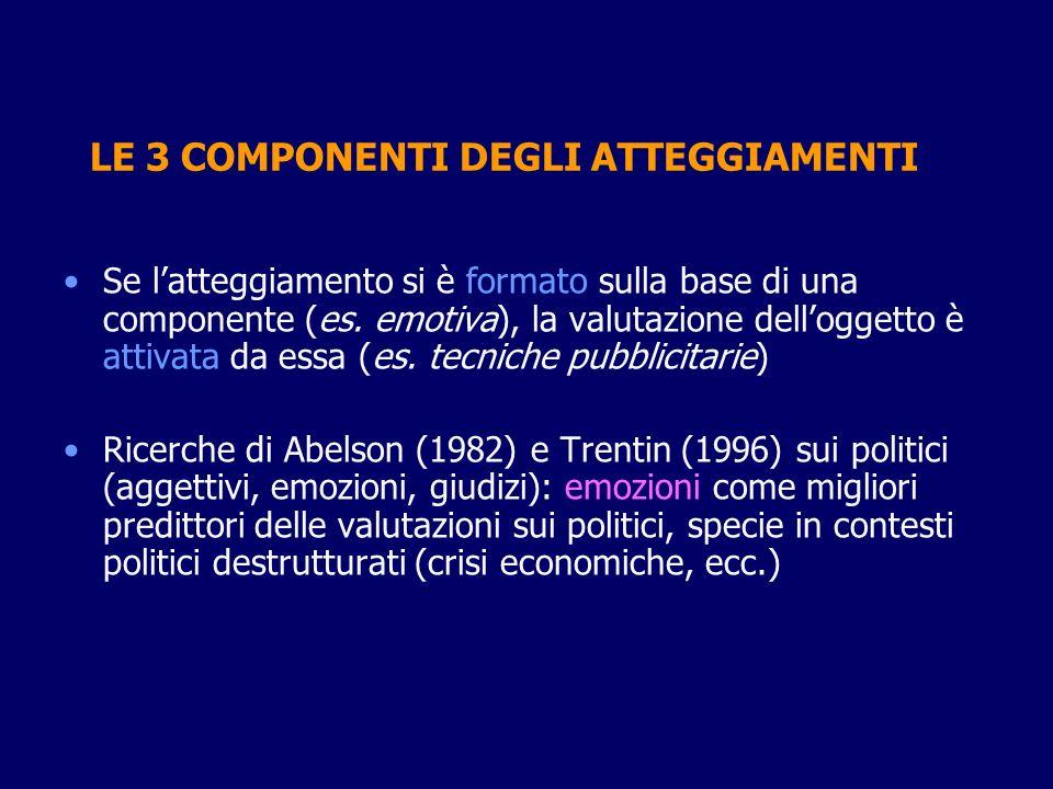 LE 3 COMPONENTI DEGLI ATTEGGIAMENTI Se latteggiamento si è formato sulla base di una componente (es. emotiva), la valutazione delloggetto è attivata d