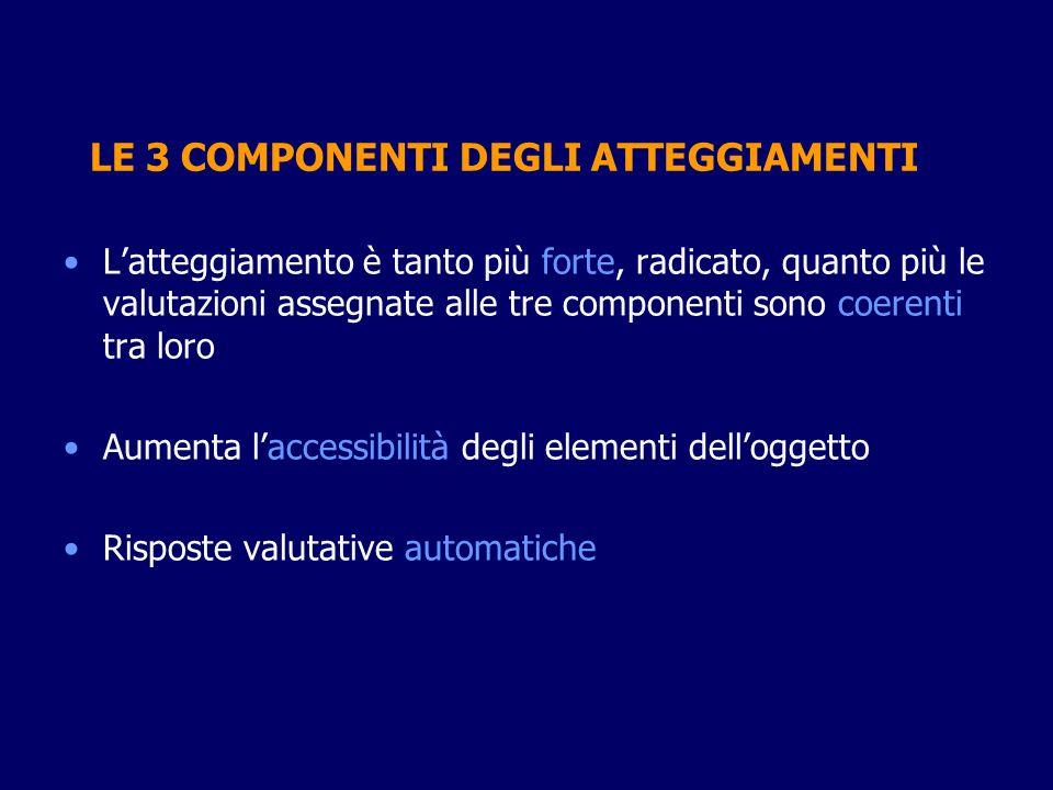LE 3 COMPONENTI DEGLI ATTEGGIAMENTI Latteggiamento è tanto più forte, radicato, quanto più le valutazioni assegnate alle tre componenti sono coerenti