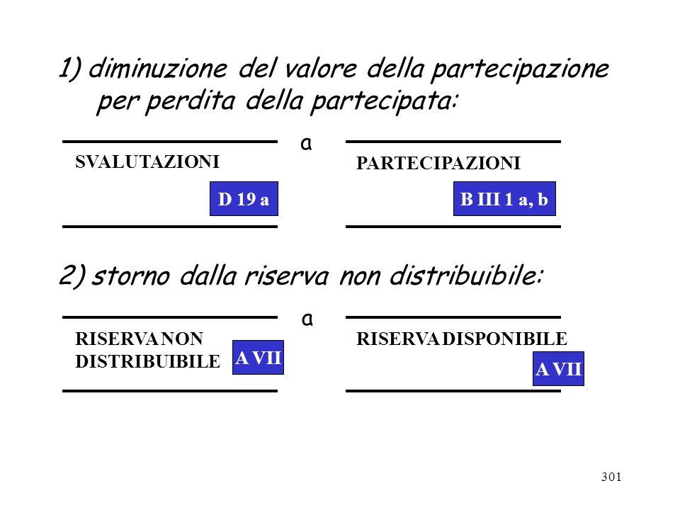 301 1) diminuzione del valore della partecipazione per perdita della partecipata: a 2) storno dalla riserva non distribuibile: B III 1 a, b RISERVA NO