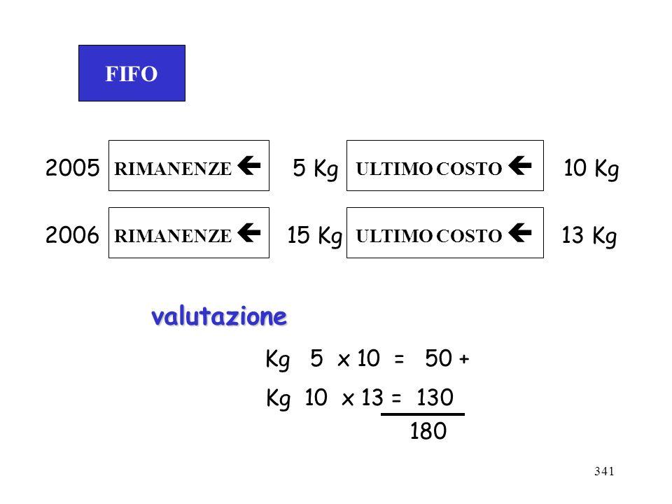 341 FIFO RIMANENZE ULTIMO COSTO 20055 Kg10 Kg 2006 RIMANENZE 15 Kg13 Kg valutazione Kg 5 x 10 = 50 + Kg 10 x 13 = 130 180 ULTIMO COSTO