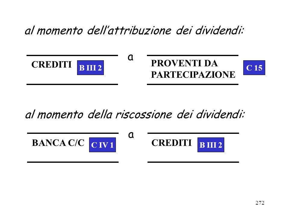 272 al momento dellattribuzione dei dividendi: al momento della riscossione dei dividendi: a CREDITI PROVENTI DA PARTECIPAZIONE a BANCA C/CCREDITI C 1