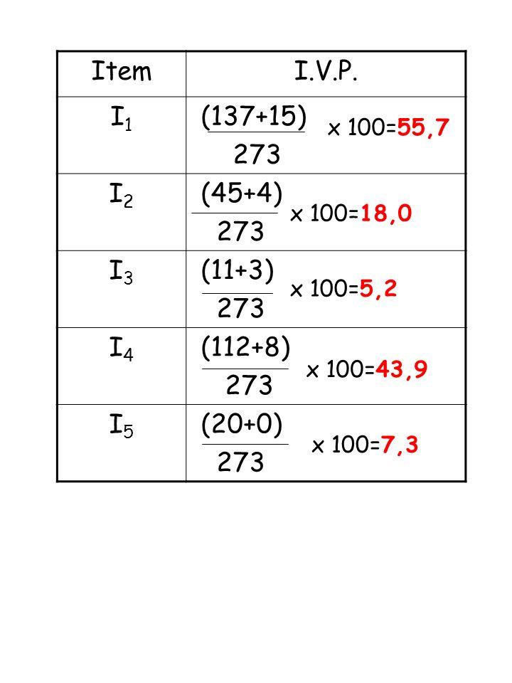 Al fine di poter applicare gli indici di sintesi definiti per le variabili quantitative, si effettua una trasformazione delle modalità di risposte in numeri Decisamente NO : 1 Più NO che SI : 2 Più SI che NO : 3 Decisamente : 4 Itemmedias.q.m.