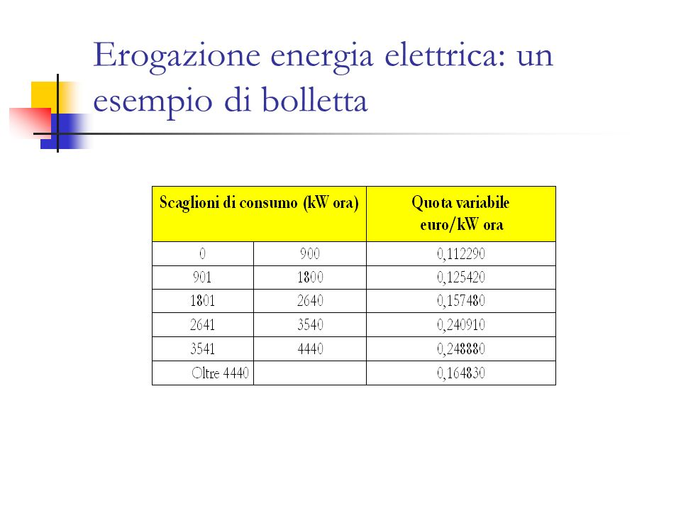 Erogazione energia elettrica: un esempio di bolletta