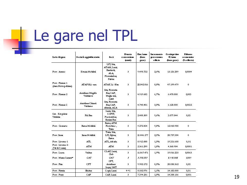19 Le gare nel TPL
