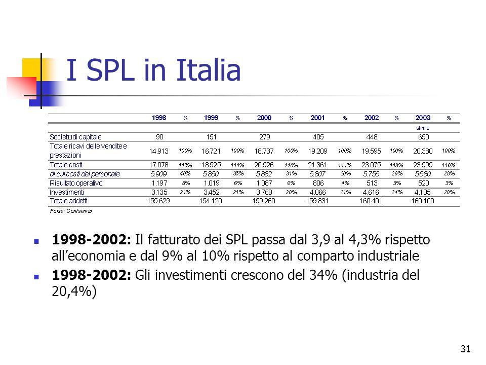 31 I SPL in Italia 1998-2002: Il fatturato dei SPL passa dal 3,9 al 4,3% rispetto alleconomia e dal 9% al 10% rispetto al comparto industriale 1998-20