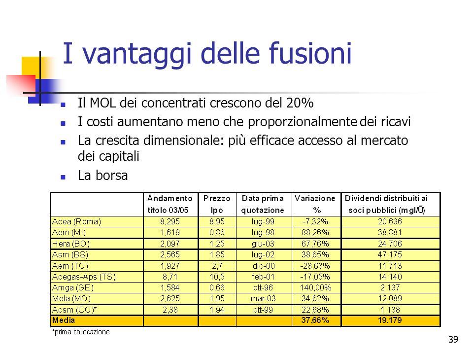 39 I vantaggi delle fusioni Il MOL dei concentrati crescono del 20% I costi aumentano meno che proporzionalmente dei ricavi La crescita dimensionale: