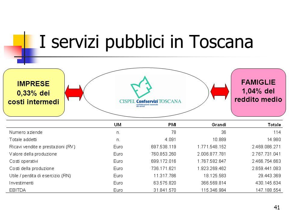 41 I servizi pubblici in Toscana IMPRESE 0,33% dei costi intermedi FAMIGLIE 1,04% del reddito medio